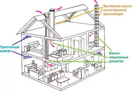 Type de canal Schéma de ventilation naturelle