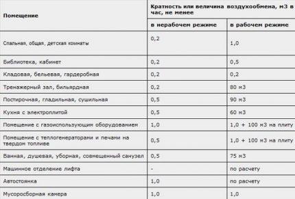 Tableau avec taux de change d'air