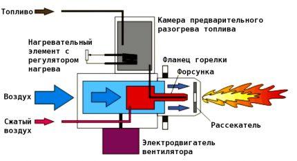 Pressurized burner