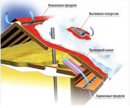 Scheme of air circulation under the roof