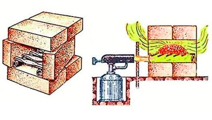 Mini forge forge de briques