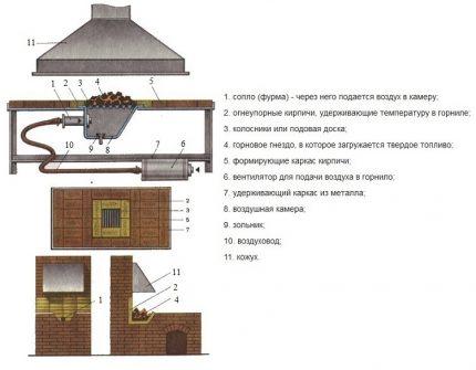 Schéma d'une conception de forge forge universelle