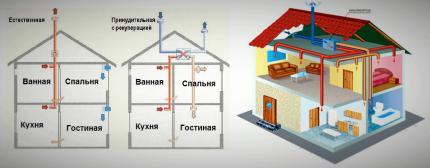 Systèmes de ventilation naturelle et forcée