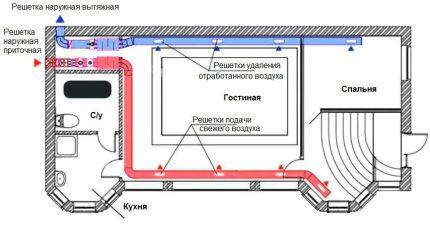 Schéma de calcul et de pose du système de ventilation