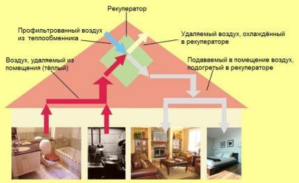 Schéma de ventilation avec unité de récupération