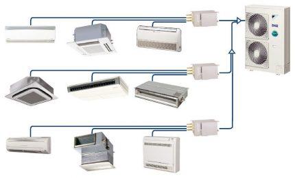 Schéma d'un système de climatisation multizone
