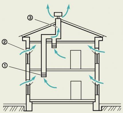 House ventilation scheme