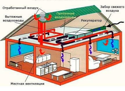 Piegādes un izplūdes sistēmas darbības princips