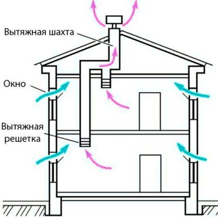 Ventilation à tirage naturel