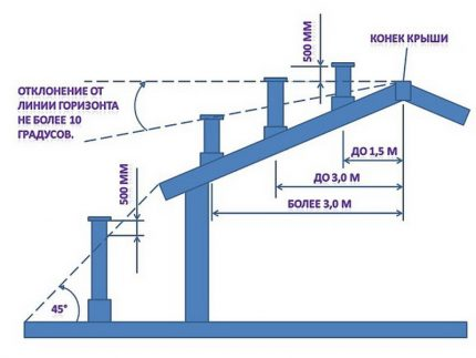 Hauteur du tuyau de ventilation