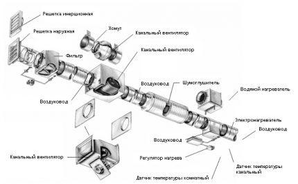 Circuit de ventilation d'alimentation