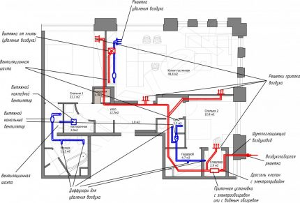 Dessin du système de ventilation dans l'appartement