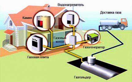 Choosing a heating system