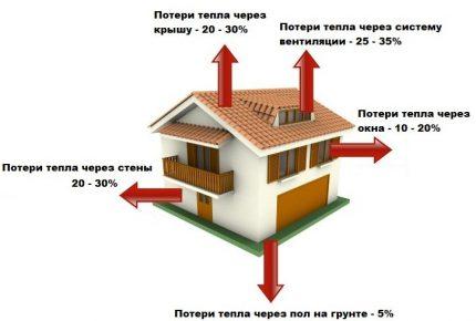 Diagramme de perte de chaleur dans un immeuble résidentiel