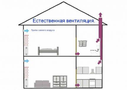 Dabiskās ventilācijas shēma