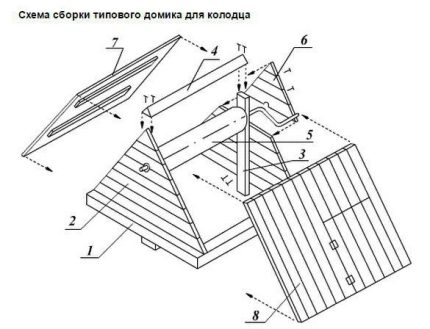 The device of a house for a well