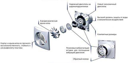 La structure et le principe de fonctionnement de la hotte axiale pour la salle de bain