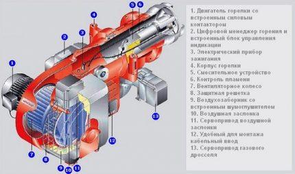 Schéma du brûleur turbo pour chaudière à gaz