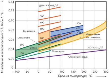 Siltumvadītspējas koeficienta grafiks