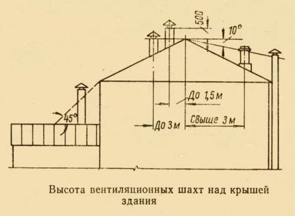 Normes pour les hauteurs de sortie de ventilation