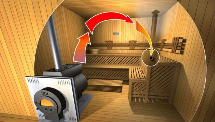 Circulation de ventilation Bastu
