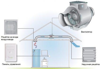 Canaliser la ventilation de la salle de bain dans la maison