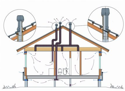 La disposition des tuyaux de ventilation