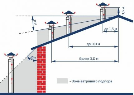 Schéma d'installation des tuyaux sur le toit