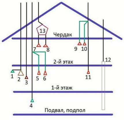 Schéma de construction du système de ventilation d'une maison à deux étages