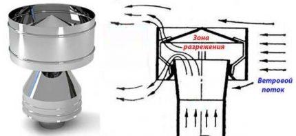 Déflecteur de ventilation