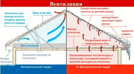 Agencement de ventilation du grenier