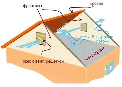Modèle de flux d'air dans le grenier