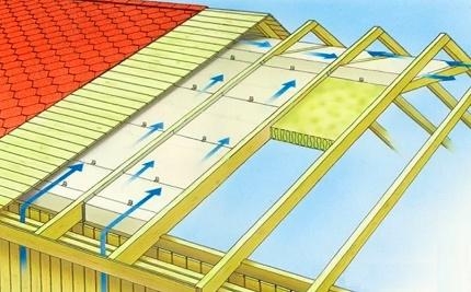Schéma du mouvement de l'air à travers les produits de toiture