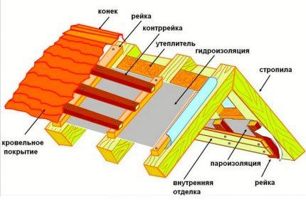Schéma du toit isolé