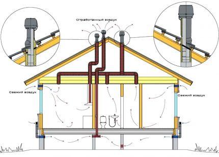 Le schéma de ventilation dans une maison privée