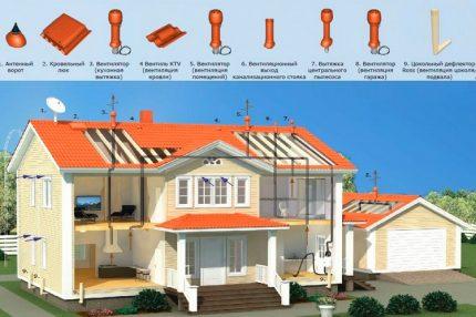 Options de toiture