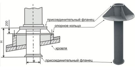 Schéma de disposition de la sortie de ventilation vers le toit