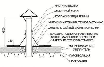 Passage de ventilation à travers un toit plat