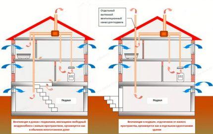 Connexion des tuyaux d'échappement à un échappement commun