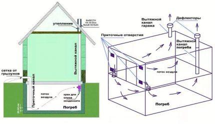 Schéma souterrain dans la maison et le garage