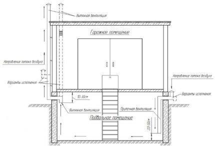 Ventilation naturelle de la fosse sous le garage