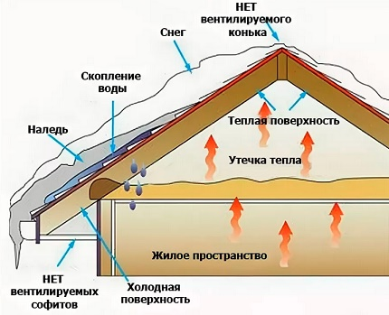 Problems in the absence of roof ventilation