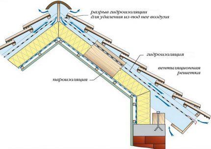 Skate ventilation scheme
