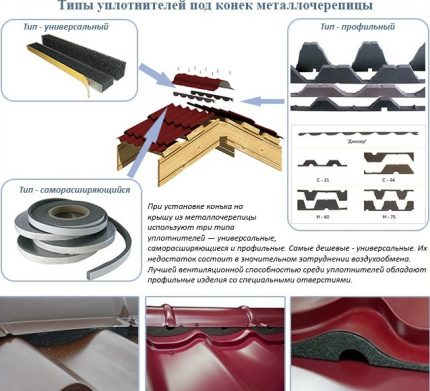 Types of seals and their installation