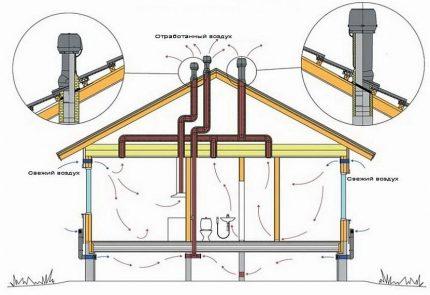 Sortie des tuyaux de ventilation de la pièce au toit
