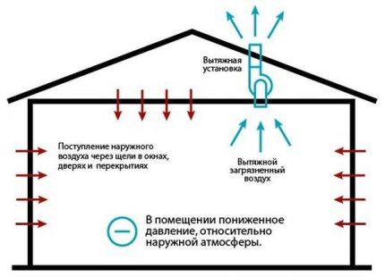 Exhaust ventilation scheme through the roof