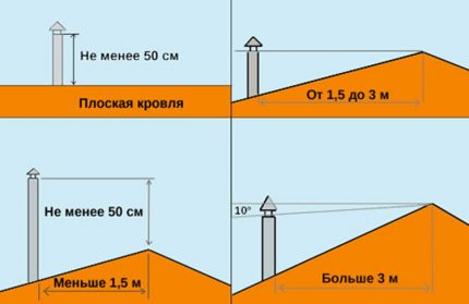 Pipe height calculation