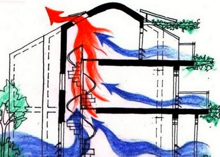 Le mouvement du flux d'air dans le bâtiment