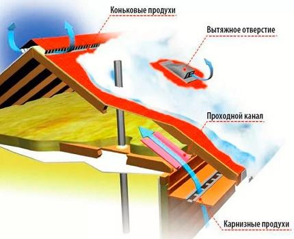Le schéma d'action des produits de ventilation