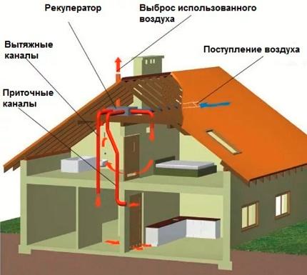 Installation d'un récupérateur et de conduits d'air